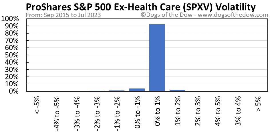 SPXV volatility chart