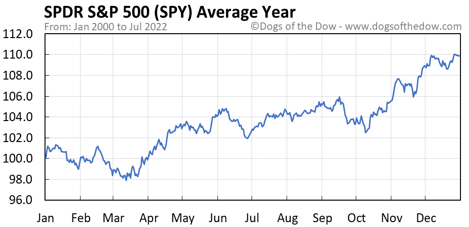 SPY average year chart