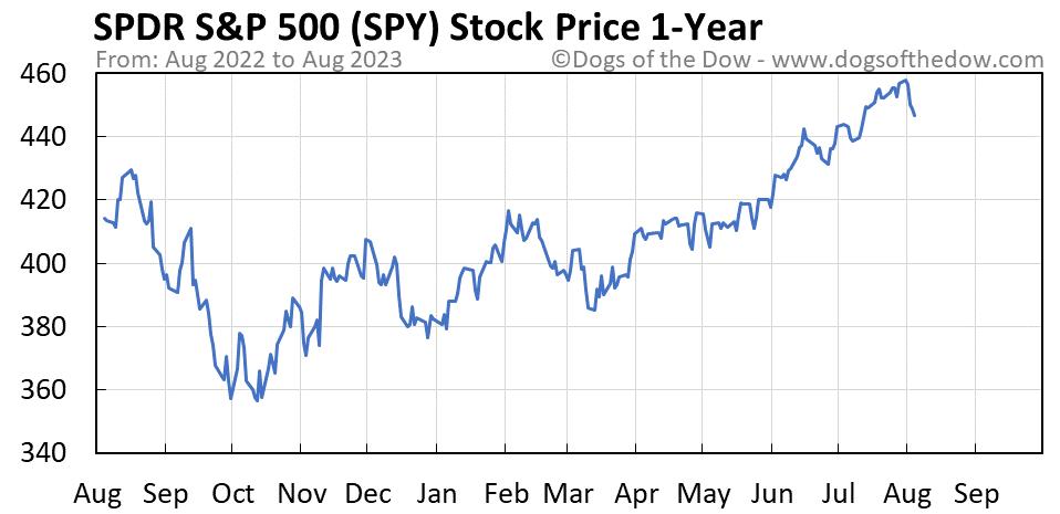 SPY 1-year stock price chart