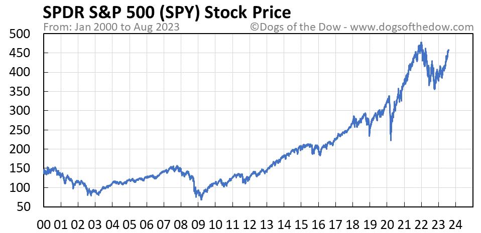 SPY stock price chart