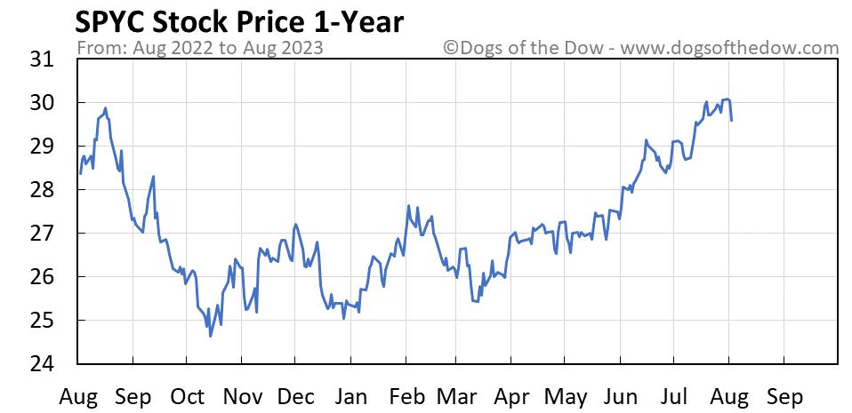 SPYC 1-year stock price chart