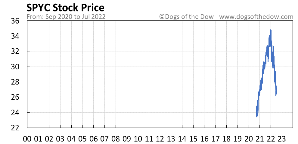 SPYC stock price chart