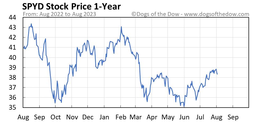 SPYD 1-year stock price chart