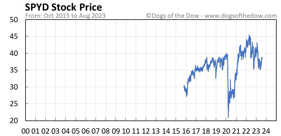 SPYD stock price chart