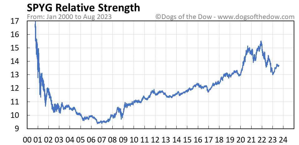 SPYG relative strength chart