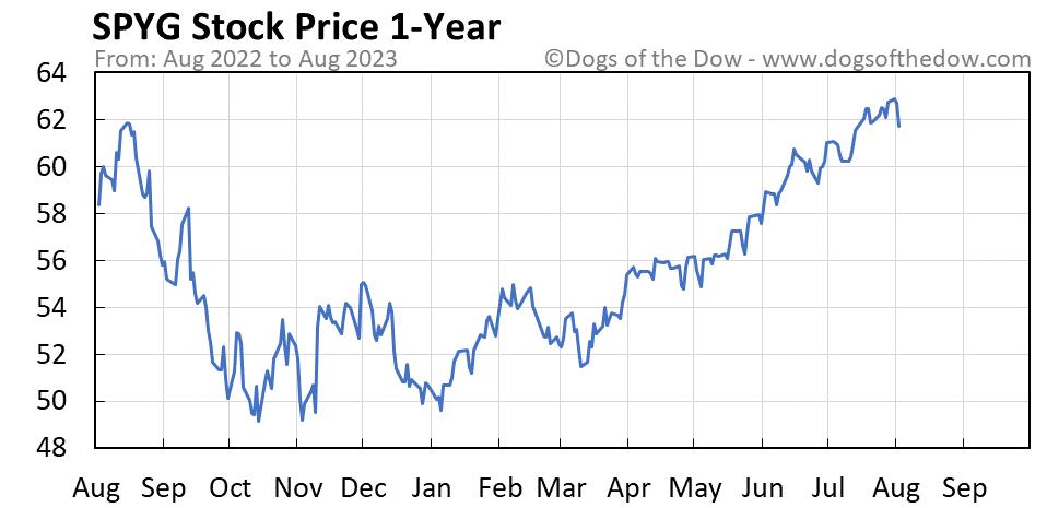 SPYG 1-year stock price chart