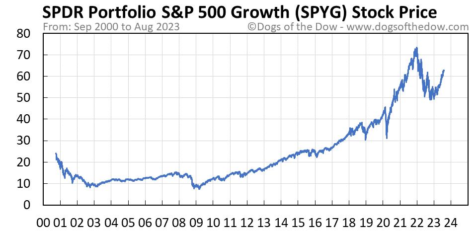 SPYG stock price chart
