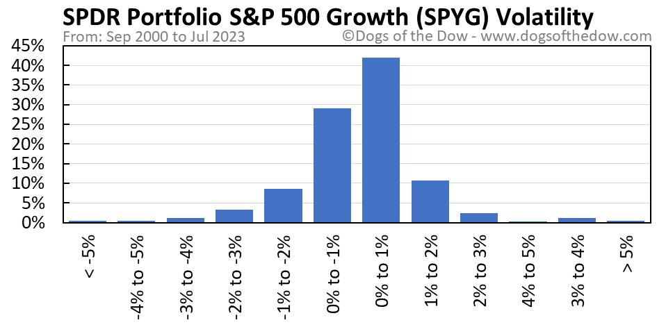 SPYG volatility chart