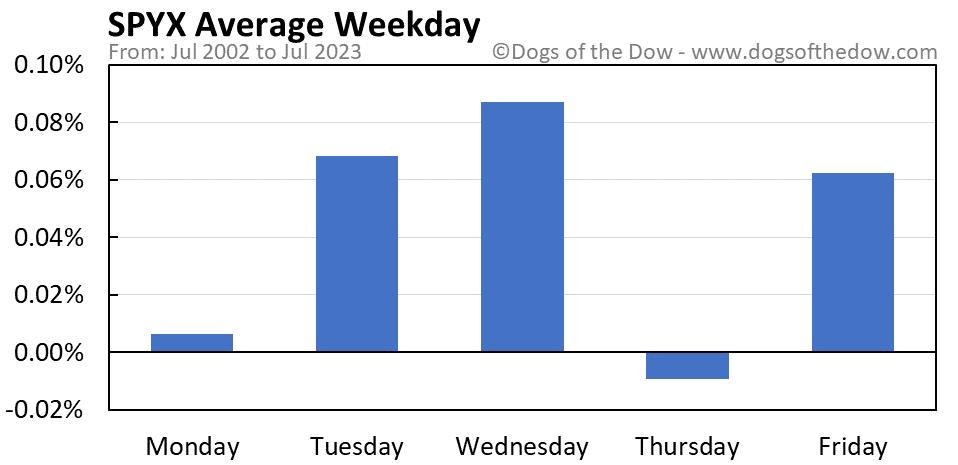 SPYX average weekday chart