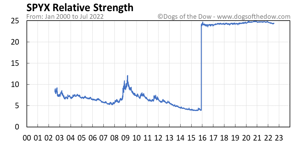 SPYX relative strength chart