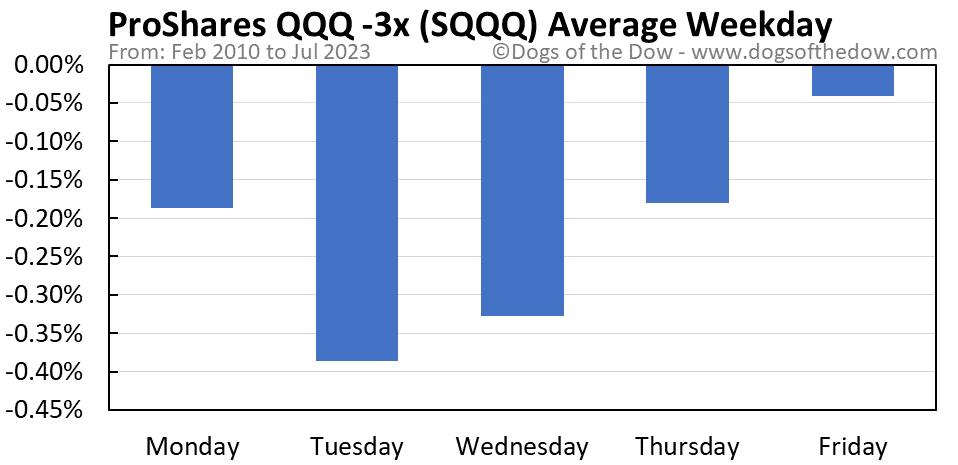 SQQQ average weekday chart