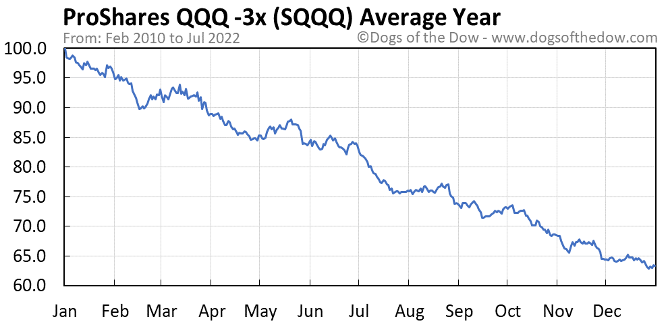 SQQQ average year chart