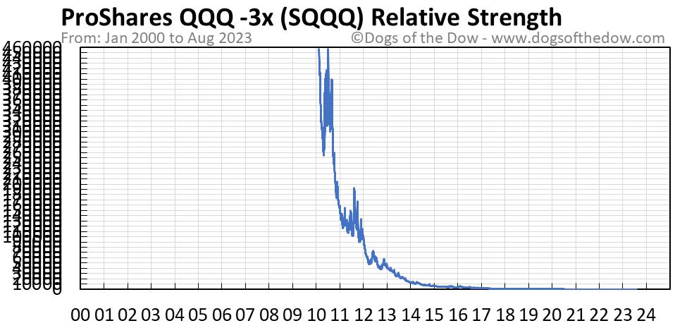 SQQQ relative strength chart