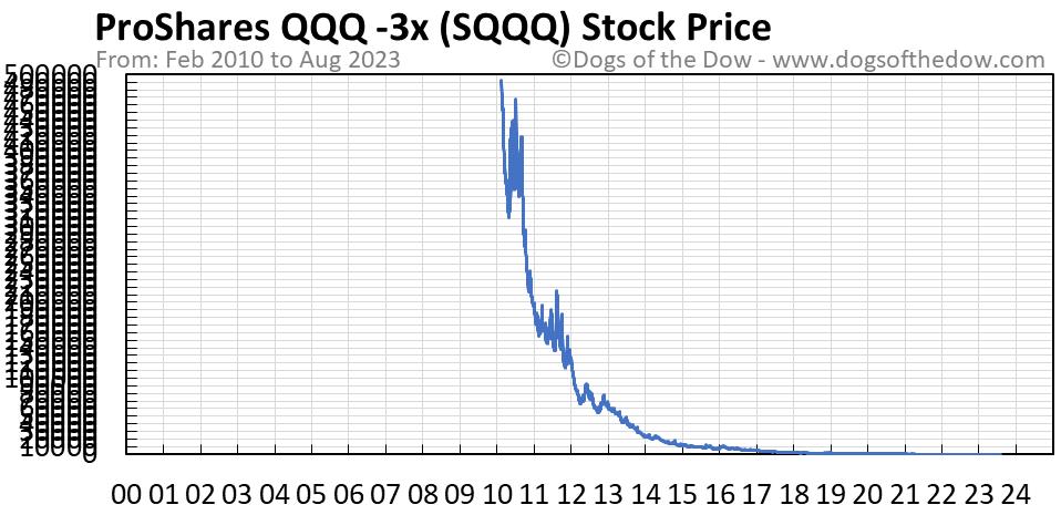 SQQQ stock price chart
