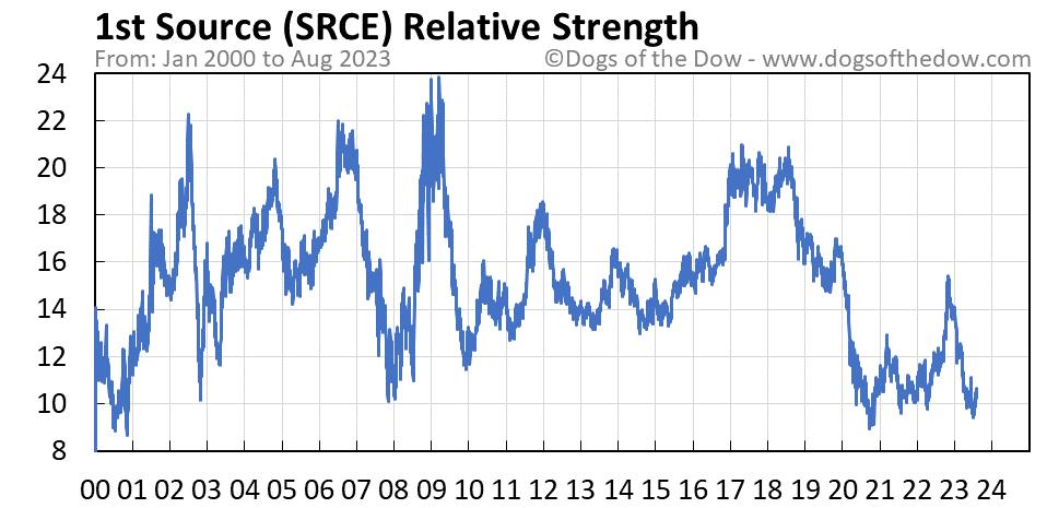 SRCE relative strength chart