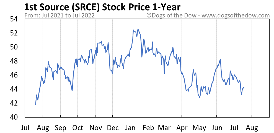 SRCE 1-year stock price chart