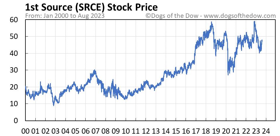 SRCE stock price chart