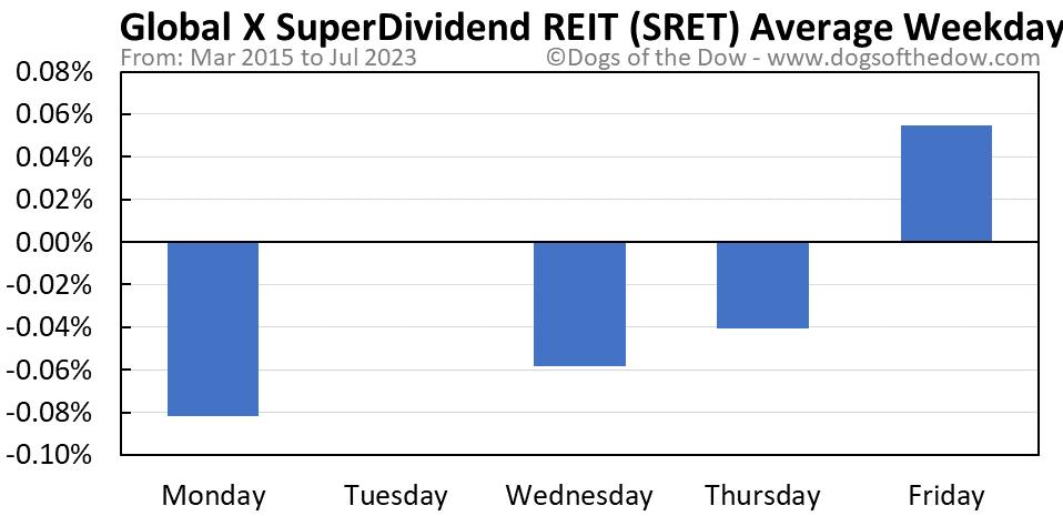 SRET average weekday chart