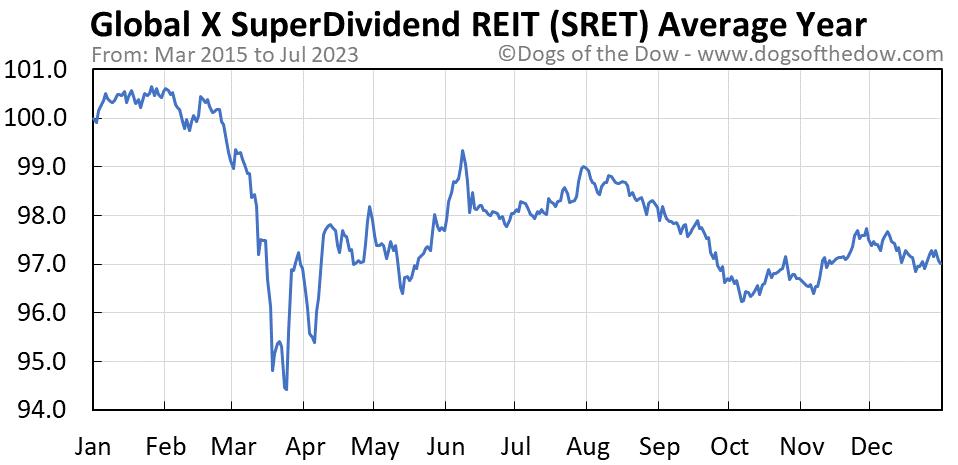 SRET average year chart