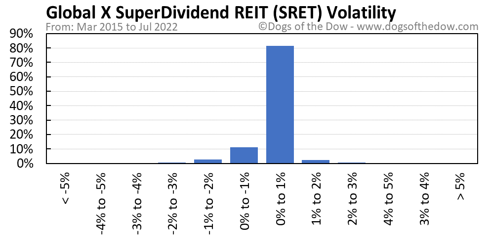 SRET volatility chart