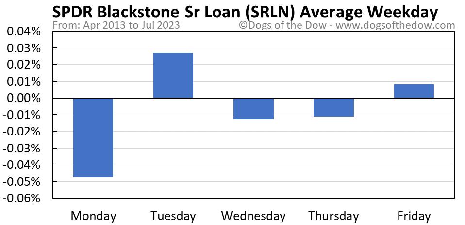 SRLN average weekday chart