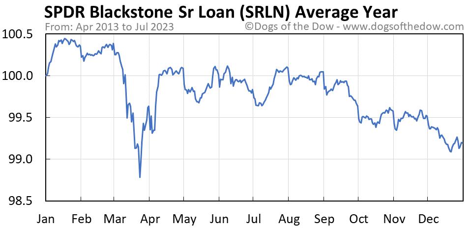 SRLN average year chart