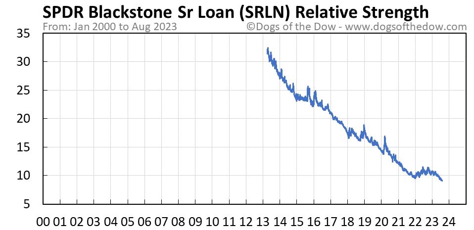 SRLN relative strength chart
