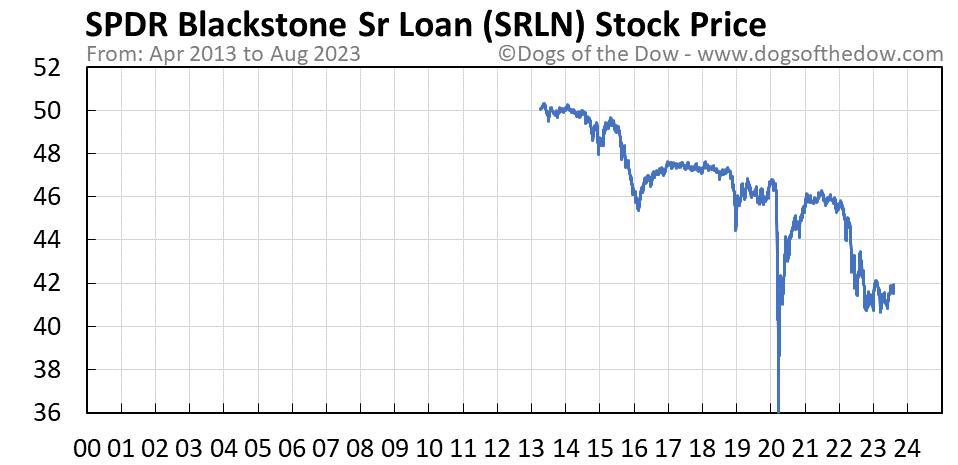 SRLN stock price chart