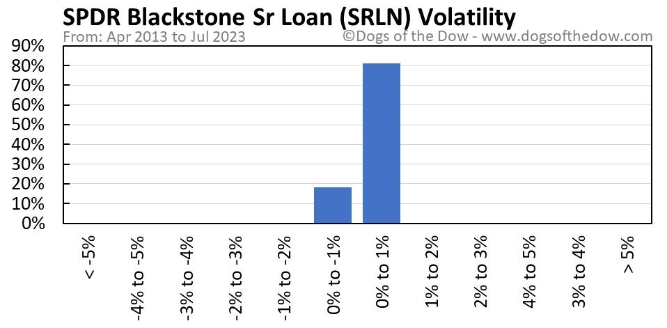 SRLN volatility chart