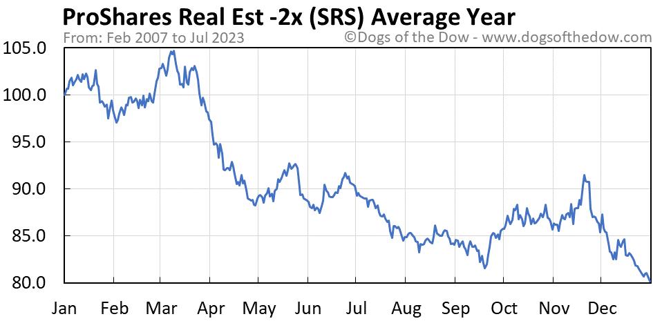 SRS average year chart