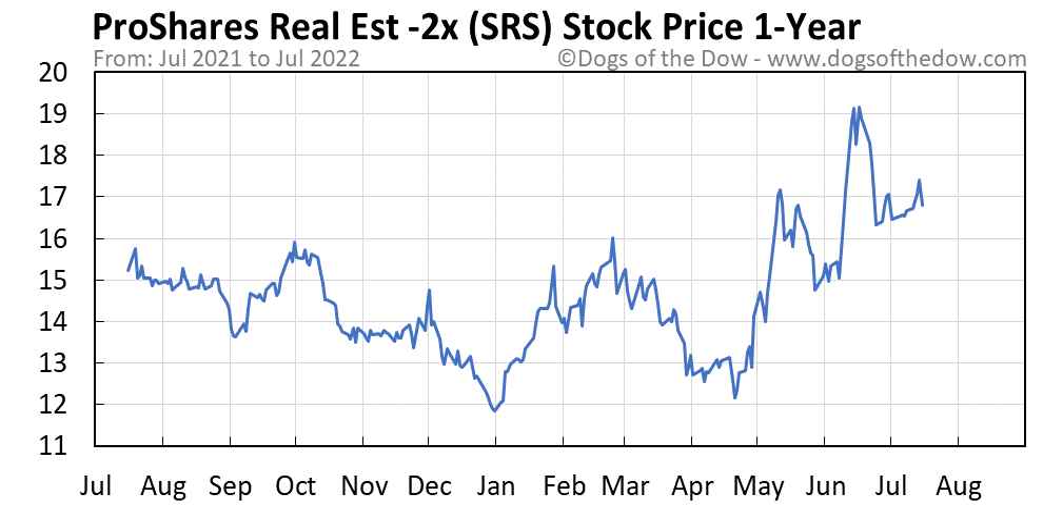 SRS 1-year stock price chart