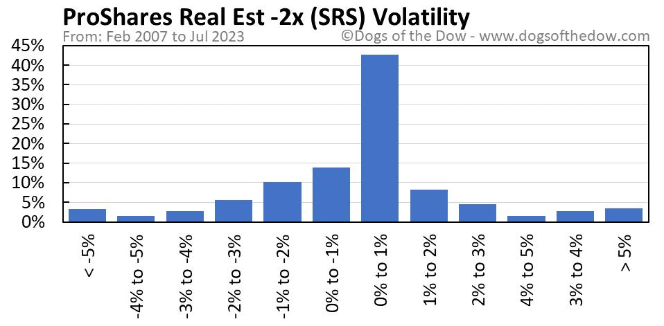 SRS volatility chart