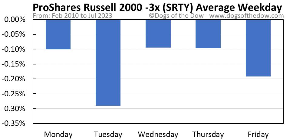 SRTY average weekday chart