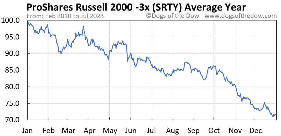 SRTY average year chart