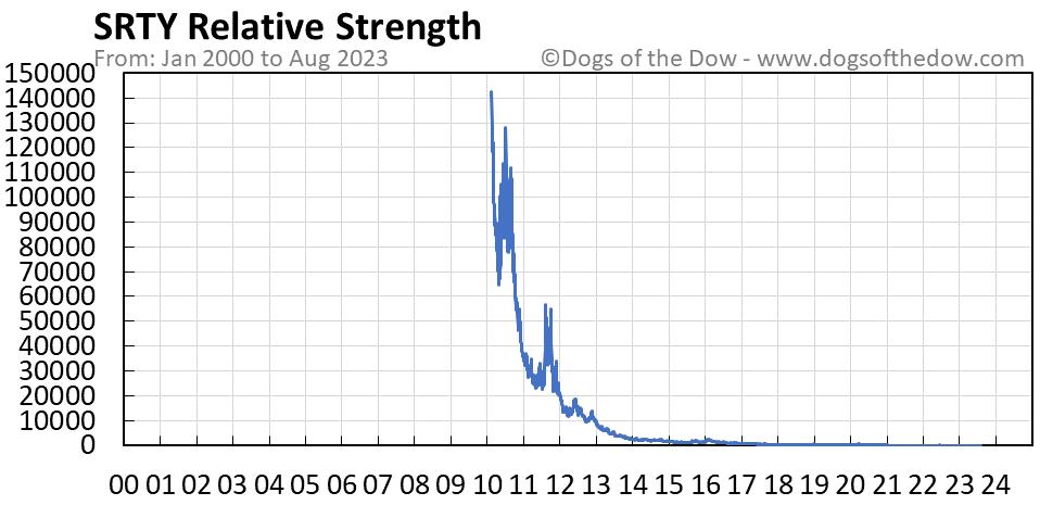 SRTY relative strength chart