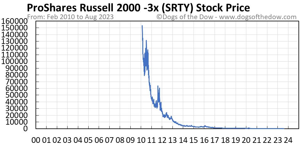 SRTY stock price chart