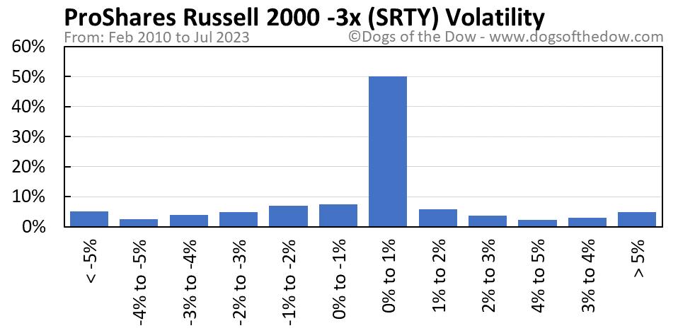 SRTY volatility chart