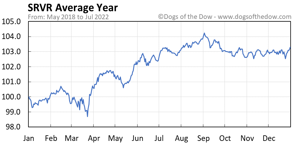 SRVR average year chart