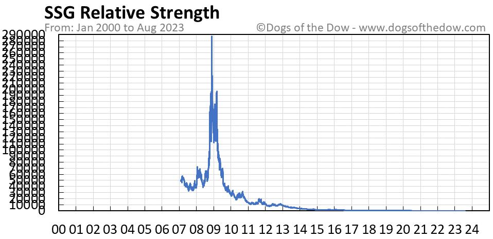 SSG relative strength chart