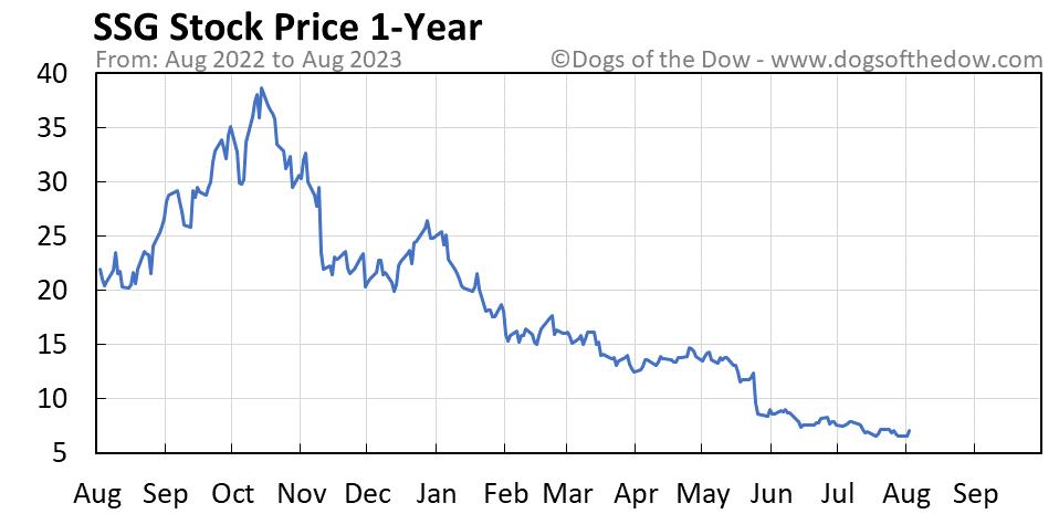 SSG 1-year stock price chart