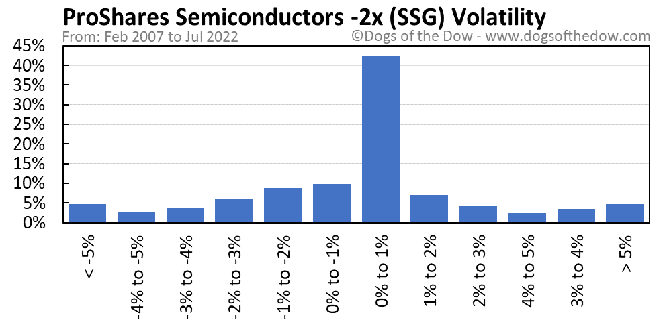 SSG volatility chart
