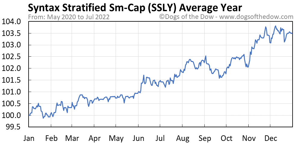 SSLY average year chart
