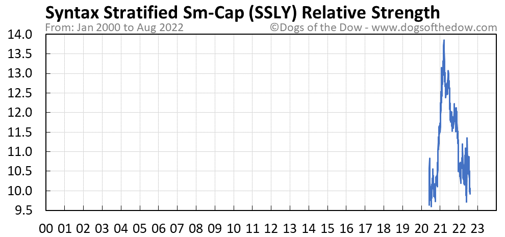 SSLY relative strength chart