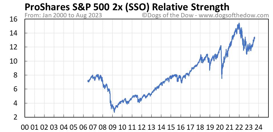 SSO relative strength chart