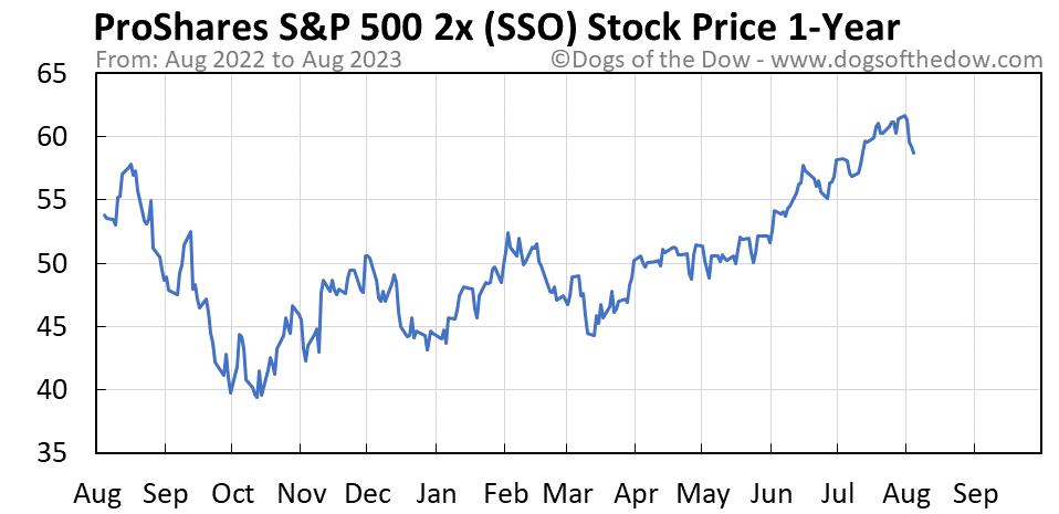 SSO 1-year stock price chart