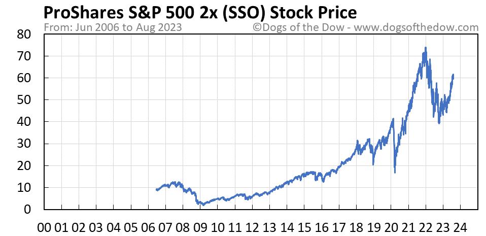 SSO stock price chart