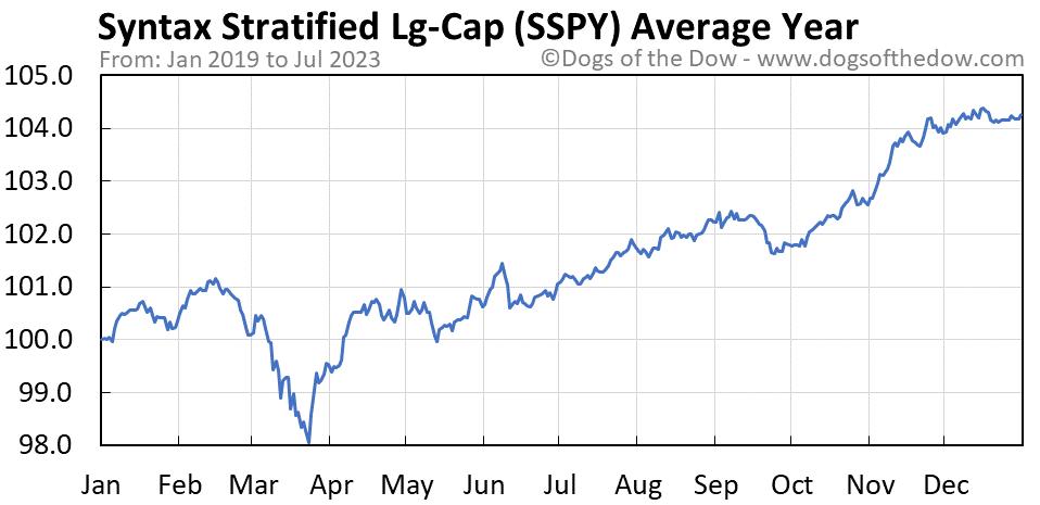 SSPY average year chart