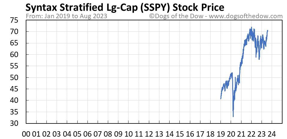 SSPY stock price chart