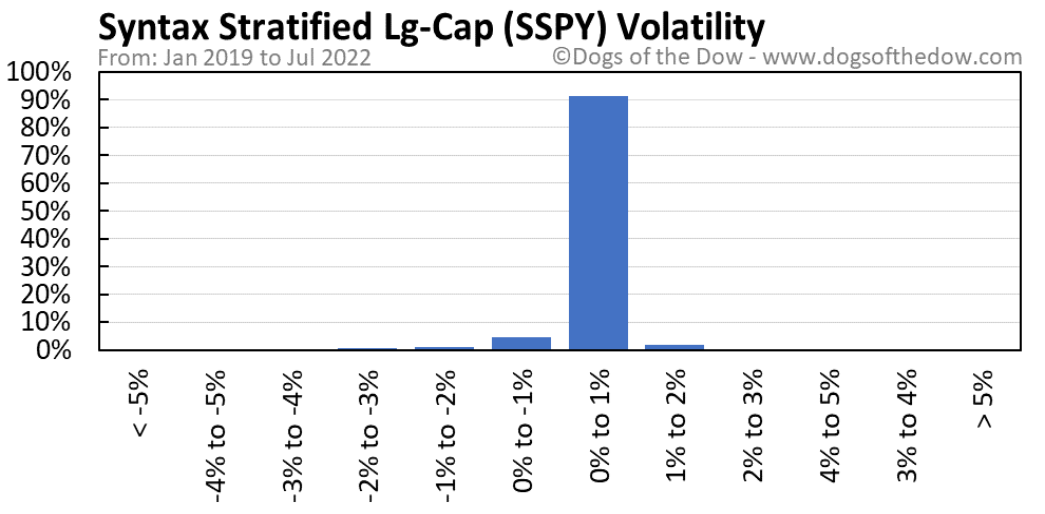 SSPY volatility chart
