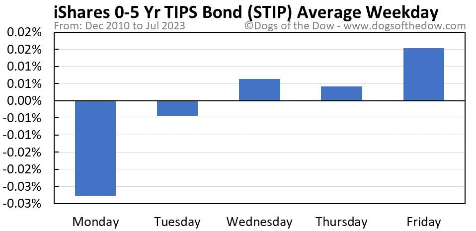STIP average weekday chart
